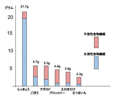 棒グラフ (1)